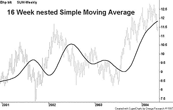 Hull Moving Average MT4