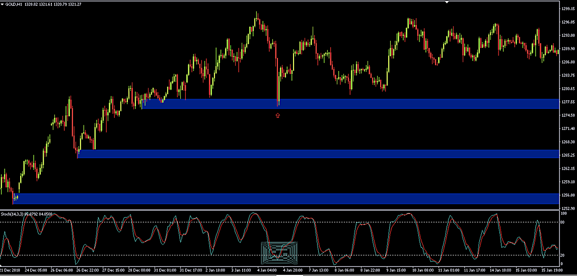 Supply and Demand Indicator MT4