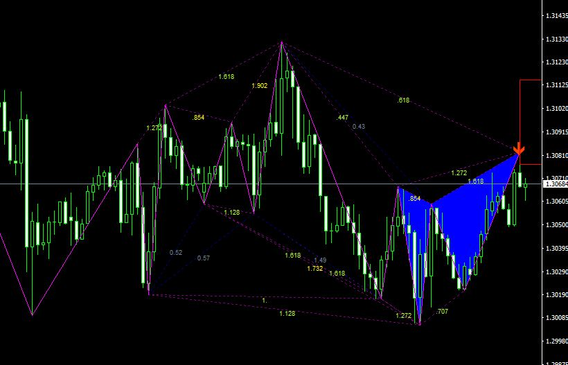 gartley pattern indicator review